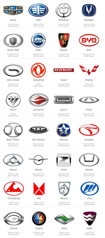 Эмблемы всех китайских автомобилей